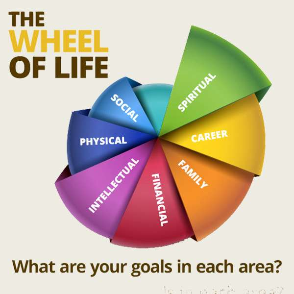 Personal Breakthrough Session - Wheel of life